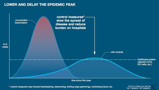 social distancing curve